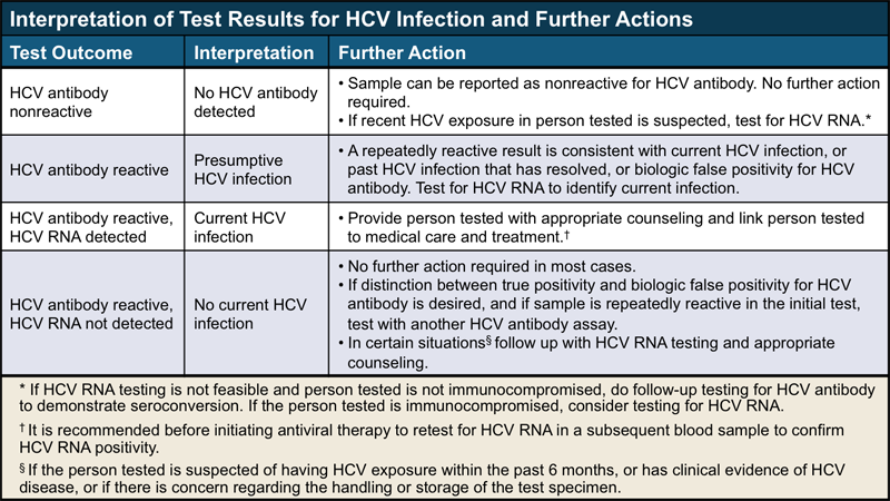 <div>Source: Centers for Disease Control and Prevention (CDC). Testing for HCV infection: an update of guidance for clinicians and laboratorians. MMWR Morb Mortal Wkly Rep. 2013;62:362-5.</div>