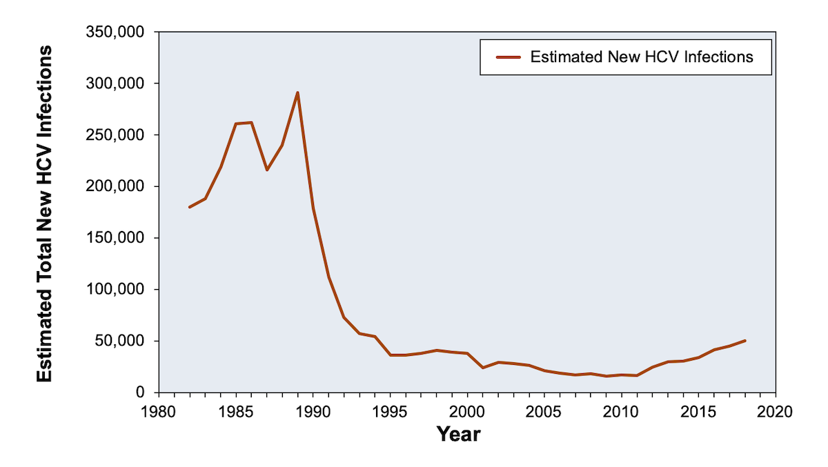 This graphic represents the estimated number of new hepatitis C infections per year.<div>Source: Division of Viral Hepatitis.  Statistics and Surveillance</div>