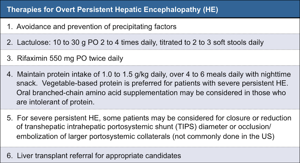 <div>Source: Ferenci P, Lockwood A, Mullen K, Tarter R, Weissenborn K, Blei AT. Hepatic encephalopathy—definition, nomenclature, diagnosis, and quantification: final report of the working party at the 11th World Congresses of Gastroenterology, Vienna, 1998. Hepatology. 2002;35:716-21.</div>