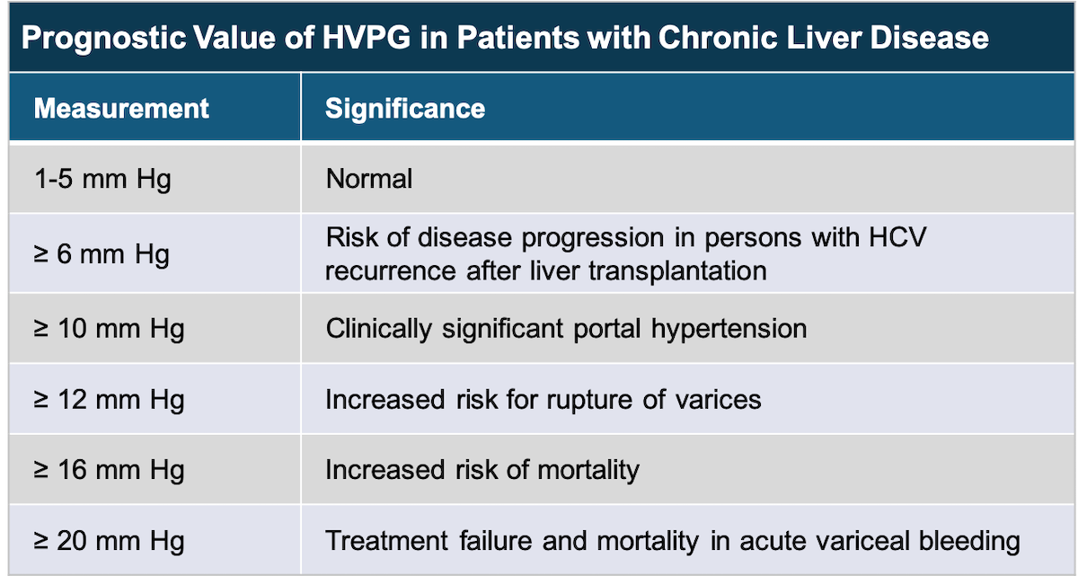 <div>Modified from: Bosch J, Abraldes JG, Berzigotti A, García-Pagan JC. The clinical use of HVPG measurements in chronic liver disease. Nat Rev Gastroenterol Hepatol. 2009;6:573-82.</div>