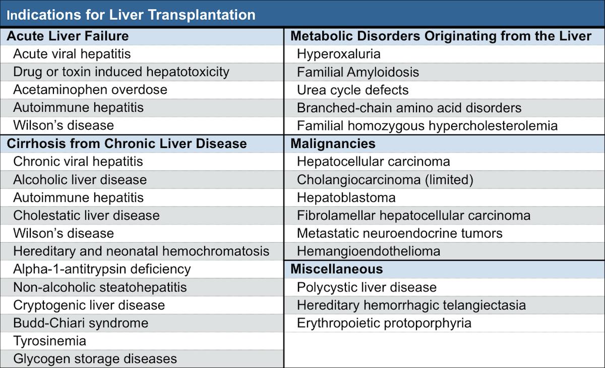 Core Concepts Referral For Liver Transplantation
