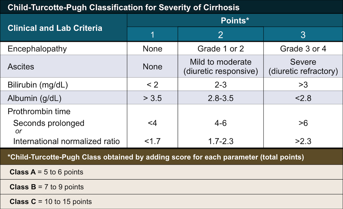 The Child-Turcotte-Pugh (CTP) classification system utilizes two clinical parameters (encephalopathy and ascites) and three laboratory values (bilirubin, albumin, and prothrombin time). Patients are classified as class A, B, or C based on their total points.<div>Source: Pugh RN, Murray-Lyon IM, Dawson JL, Pietroni MC, Williams R. Transection of the oesophagus for bleeding oesophageal varices. Br J Surg. 1973;60:646-9.</div>