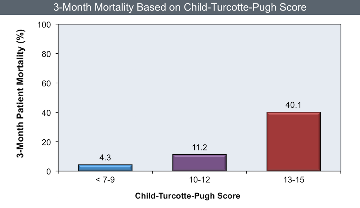 The cohort of patients in this study included adults (at least 18 years of age) with chronic liver disease who were added to the Organ Procurement Transplantation Network (OPTN) waiting list at a 2A or 2B status. Those with higher baseline Child-Turcotte-Pugh scores have a marked increase in risk of death at 3 months than those with lower Child-Turcotte-Pugh scores.<div>Source: Wiesner R, Edwards E, Freeman R, et al. Model for end-stage liver disease (MELD) and allocation of donor livers. Gastroenterology. 2003;124:91-6.</div>