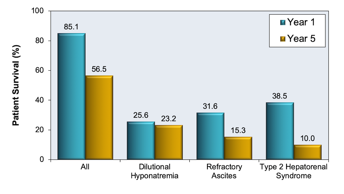 This figure shows the 1- and 5-year survival of patients with ascites. Patients who do not develop complications have markedly better survival than those who develop dilutional hyponatremia, refractory ascites, or hepatorenal syndrome.<div>Source: Planas R, Montoliu S, Ballesté B, Rivera M, Miquel M, Masnou H, Galeras JA, Giménez MD, Santos J, Cirera I, Morillas RM, Coll S, Solà R. Natural history of patients hospitalized for management of cirrhotic ascites. Clin Gastroenterol Hepatol. 2006;4:1385-94.</div>