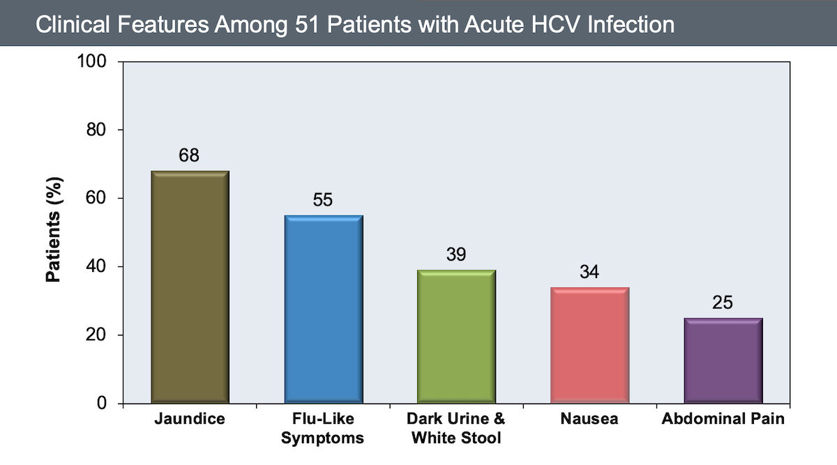 This graph shows the clinical features among 51 patients with symptomatic acute hepatitis C infection.<div>Source: Gerlach JT, Diepolder HM, Zachoval R, et al. Acute hepatitis C: high rate of both spontaneous and treatment-induced viral clearance. Gastroenterology. 2003;125:80-8.</div>