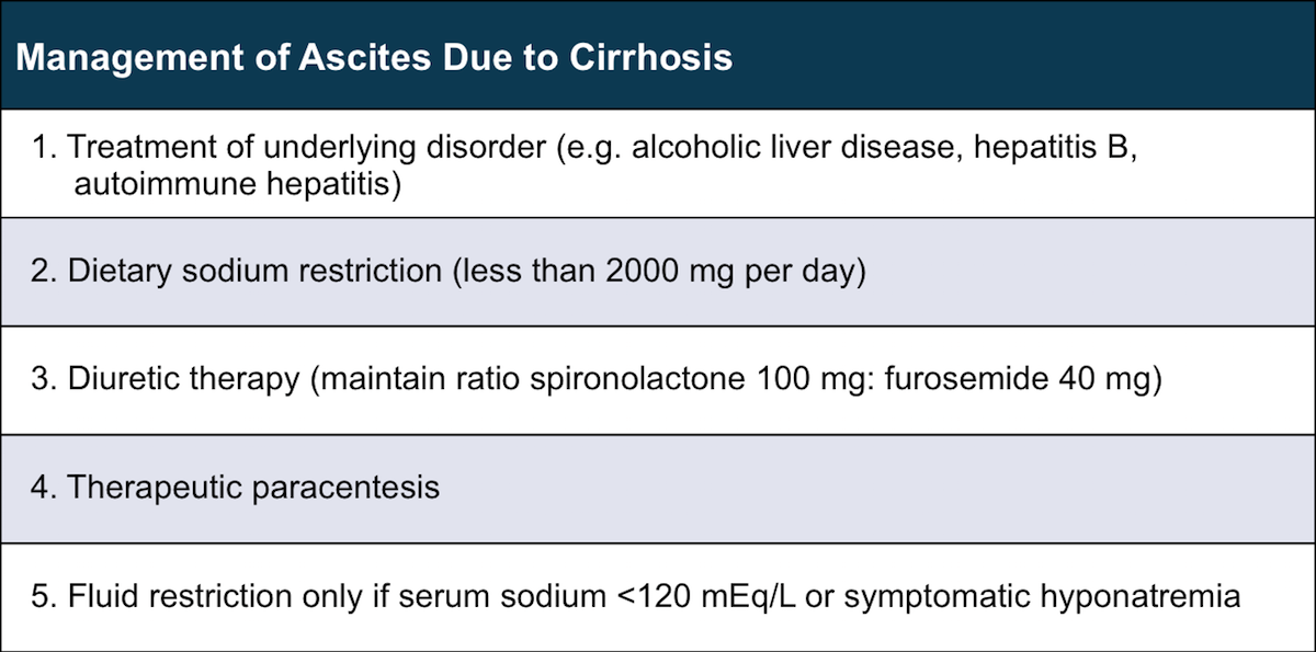 <div>Source: Runyon BA; AASLD Practice Guidelines Committee. Management of adult patients with ascites due to cirrhosis: update 2012.</div>