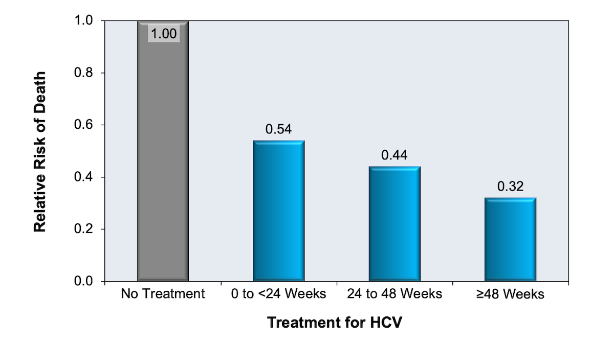 Investigators used a national sample of HCV-infected veterans and HCV-uninfected controls to examine the effect of HCV treatment on survival. This graphic illustrates longer treatment duration correlated with improved survival.<div>Source: Butt AA, Wang X, Moore CG. Effect of hepatitis C virus and its treatment on survival.  Hepatology. 2009;50:387-92.</div>