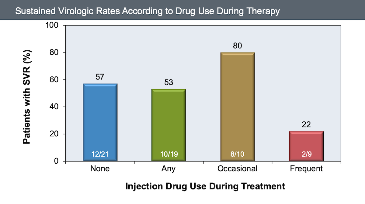 This study enrolled 40 patients with hepatitis C (genotypes 1, 2, or 3) and injection drug use who received treatment with peginterferon (or interferon) plus ribavirin. Among individuals with drug abstinence for longer than 6 months prior to treatment, 50% achieved a sustained virologic response (SVR), compared with 63% for those with drug abstinence for 6 months or less (data not shown). Overall, the SVR rates with any drug use during hepatitis treatment (53%) did not appear different than with no drug use during treatment (57%), with the exception that SVR rates were very low with frequent drug use during treatment (22%).<div>Source: Grebely J, Raffa JD, Meagher C, et al. Directly observed therapy for the treatment of hepatitis C virus infection in current and former injection drug users. J Gastroenterol Hepatol. 2007;22:1519-25.</div>