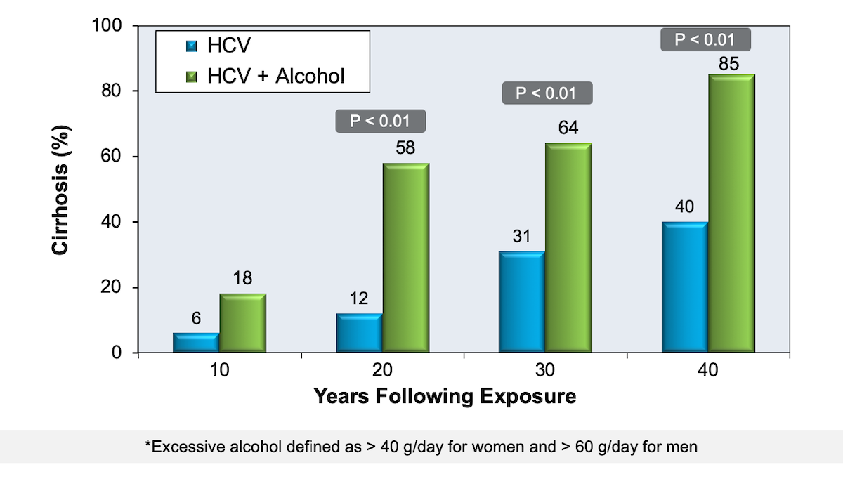 In this study, investigators examined the impact of excessive alcohol consumption on hepatic fibrosis in patients with chronic hepatitis C infection. Excessive alcohol consumption was defined as more than 60 g/day for men and more than 40 g/day for women. Throughout all times during the study it was clear that patients with excessive alcohol ingestion had greater risk of developing cirrhosis.<div>Source: Wiley TE, McCarthy M, Breidi L, McCarthy M, Layden TJ. Impact of alcohol on the histological and clinical progression of hepatitis C infection. Hepatology. 1998;28:805-9.</div>
