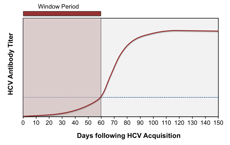 The serologic window period is the time between HCV infection and clinically detectable HCV antibodies. The window period with HCV infection is typically 50 to 60 days.<div></div>