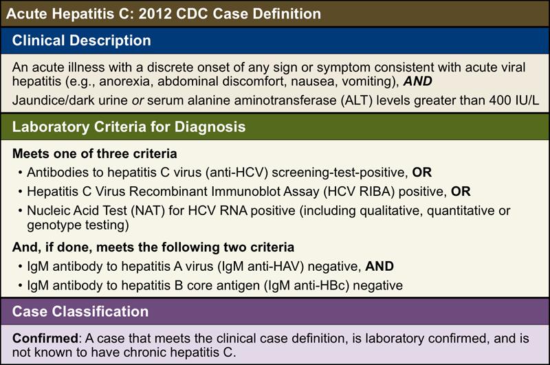 definition cdc, Human body
