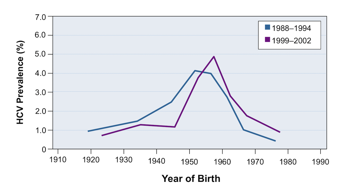The HCV prevalence is highest among persons born from 1945 to 1965. This graphic shows prevalence studies performed during two separate time periods: 1988-1994 (blue line) and 1999-2002 (purple line).<div>Source: Armstrong GL, Wasley A, Simard EP, McQuillan GM, Kuhnert WL, Alter MJ. The prevalence of hepatitis C virus infection in the United States, 1999 through 2002. Ann Intern Med. 2006;144:705-14.</div>