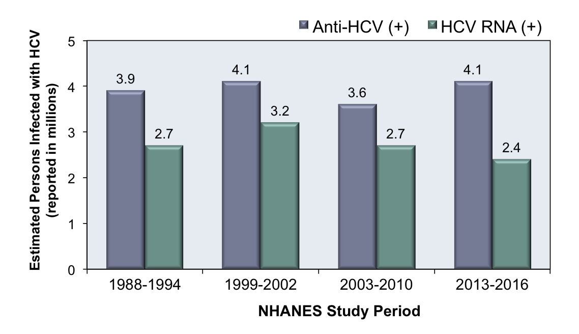 This graphic shows data representing seroprevalence (anti-HCV) and chronic infection (HCV RNA) from four distinct NHANES studies. The numbers on the bar graph represent millions of persons.<div>Source: </br>