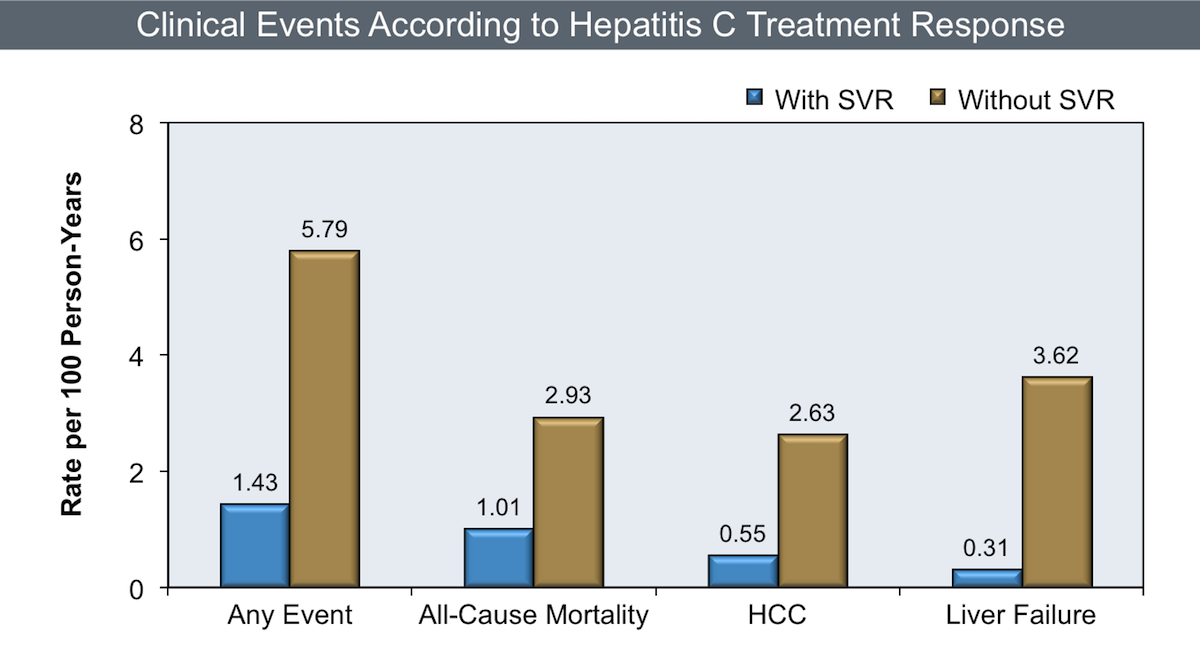 Hepatitis C SVR12 all cause mortality