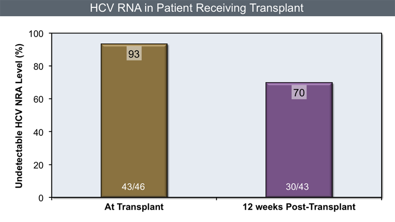 Patients with hepatitis C and hepatocellular carcinoma received sofosbuvir plus ribavirin for up to 48 week prior to liver transplantation. Sofosbuvir plus ribavirin prevented hepatitis C recurrence in most of the treated patients, with the best success rates observed in those who had undetectable HCV RNA levels for at least 30 days prior to liver transplant.<div>Source: Curry MP, Forns X, Chung RT, et al. Sofosbuvir and ribavirin prevent recurrence of HCV infection after liver transplantation: an open-label study. Gastroenterology. 2015:148:100-107.</div>