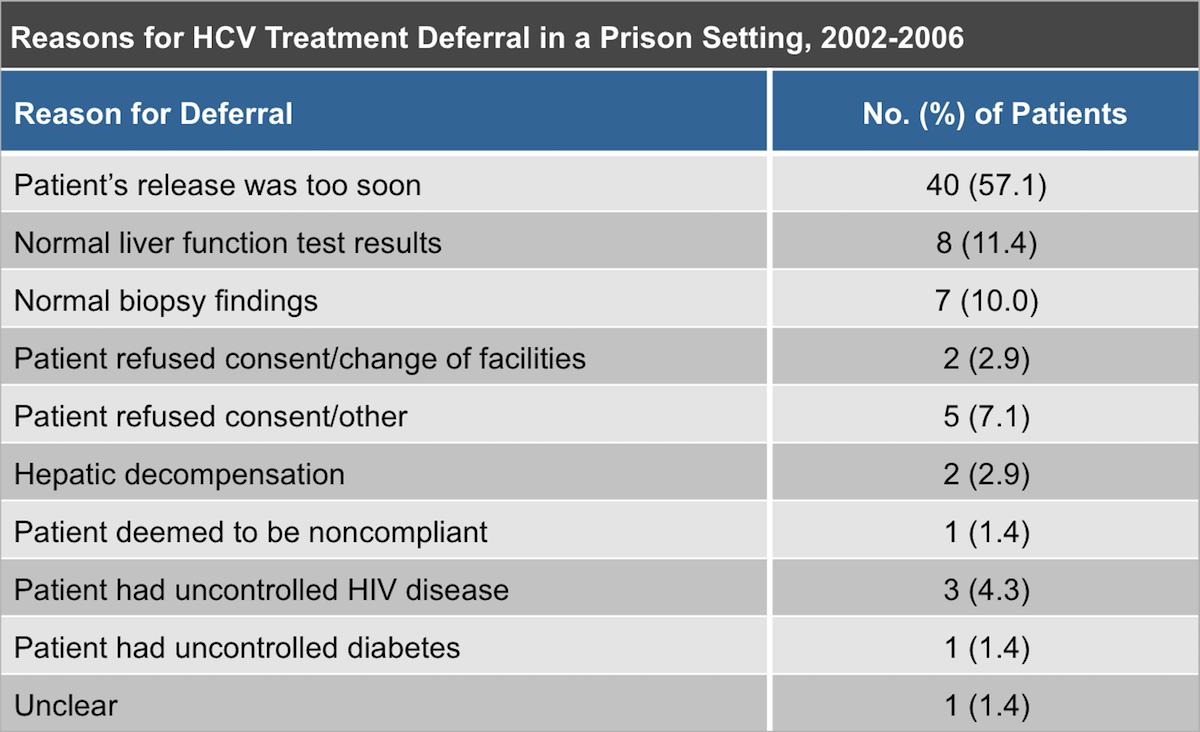 This table shows the major reasons for deferring hepatitis C treatment at the Connecticut Department of Corrections during the years 2002 to 2006.<div>Source: Maru DS, Bruce RD, Basu S, Altice FL. Clinical outcomes of hepatitis C treatment in a prison setting: feasibility and effectiveness for challenging treatment populations. Clin Infect Dis. 2008;47:952–61.</div>