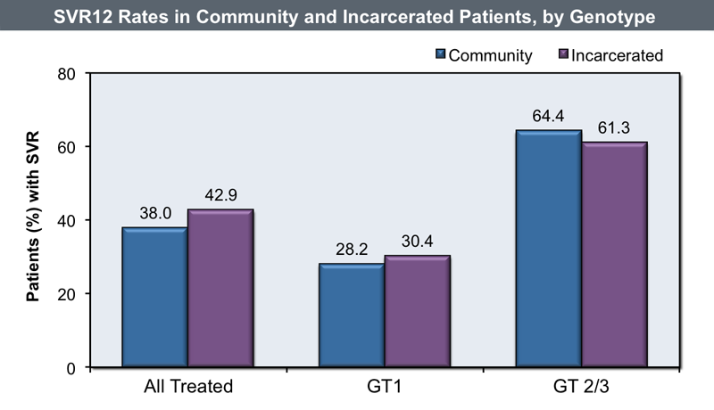 <div>Source: Rice JP, Burnett D, Tsotsis H, et al. Comparison of hepatitis C virus treatment between incarcerated and community patients. Hepatology. 2012;56:1252-60.</div>