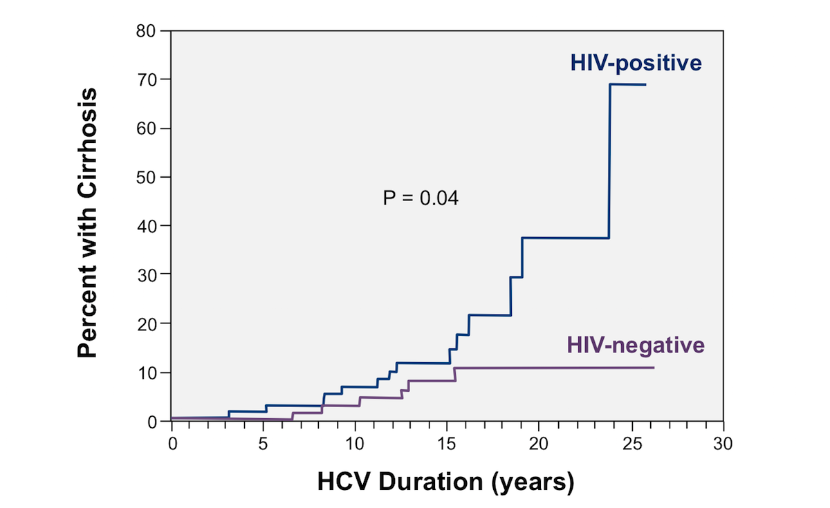 This graph shows accelerated progression to cirrhosis in patients with HIV-HCV coinfection when compared with those with HCV monoinfection.<div>Source: Di Martino V, Rufat P, Boyer N, et al. The influence of human immunodeficiency virus coinfection on chronic hepatitis C in injection drug users: a long-term retrospective cohort study. Hepatology. 2001;34:1193-9.</div>