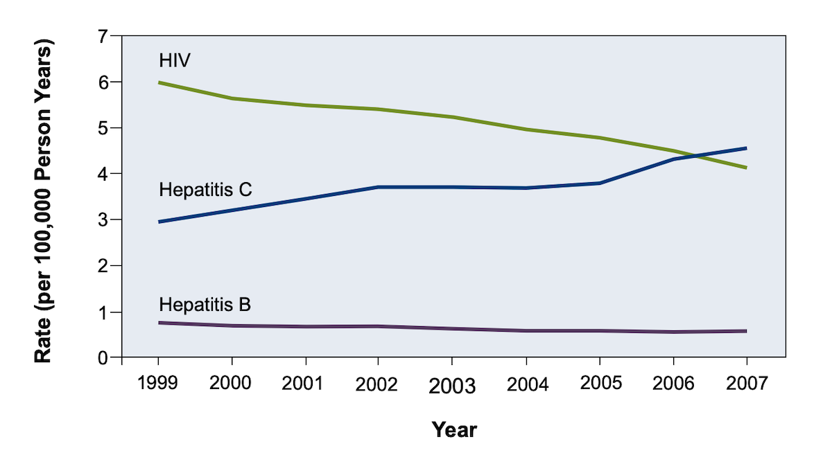 This graphic shows that after determining age-adjusted mortality rates for HBV, HCV, HIV (when listed as cause of death), HCV-related deaths surpassed HIV-related deaths by 2007.</br>