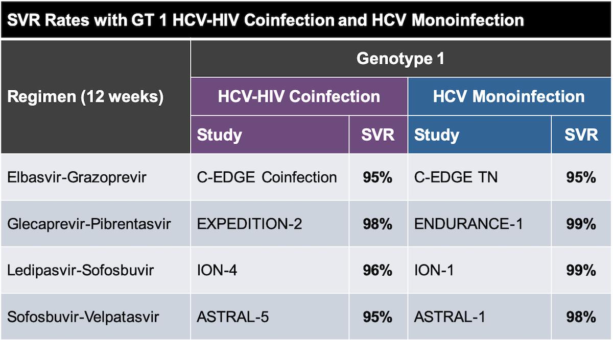 <div>1. Wyles DL, Ruane PJ, Sulkowski MS, et al. Daclatasvir plus sofosbuvir for HCV in patients coinfected with HIV-1. N Engl J Med. 2015;373:714-25.<br/>