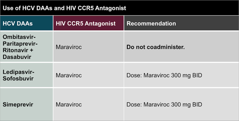 <div>Source: Panel on Antiretroviral Guidelines for Adults and Adolescents. Guidelines for the use of antiretroviral agents in HIV-1-infected adults and adolescents. Department of Health and Human Services. Drug interactions: drug interactions between CCR5 antagonist and other drugs. April 8, 2015.</div>