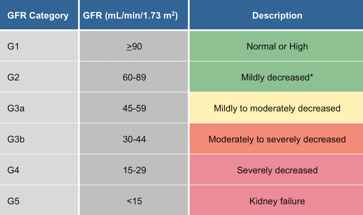 Definition by GFR Renal Failure