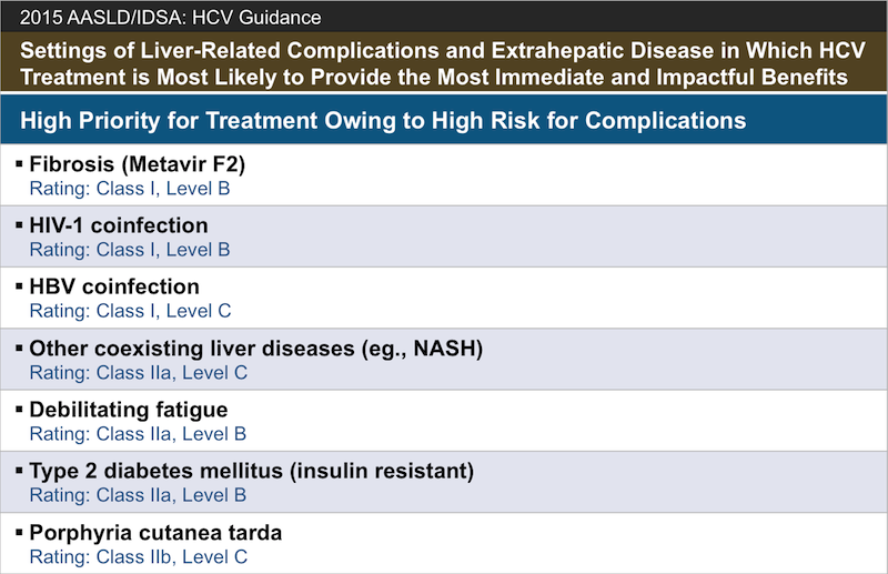 <div>Source: American Association for the Study of Liver Disease and the Infectious Diseases Society of America. When and whom to initiate HCV therapy. Recommendations for testing, management, and treating hepatitis C.</div>