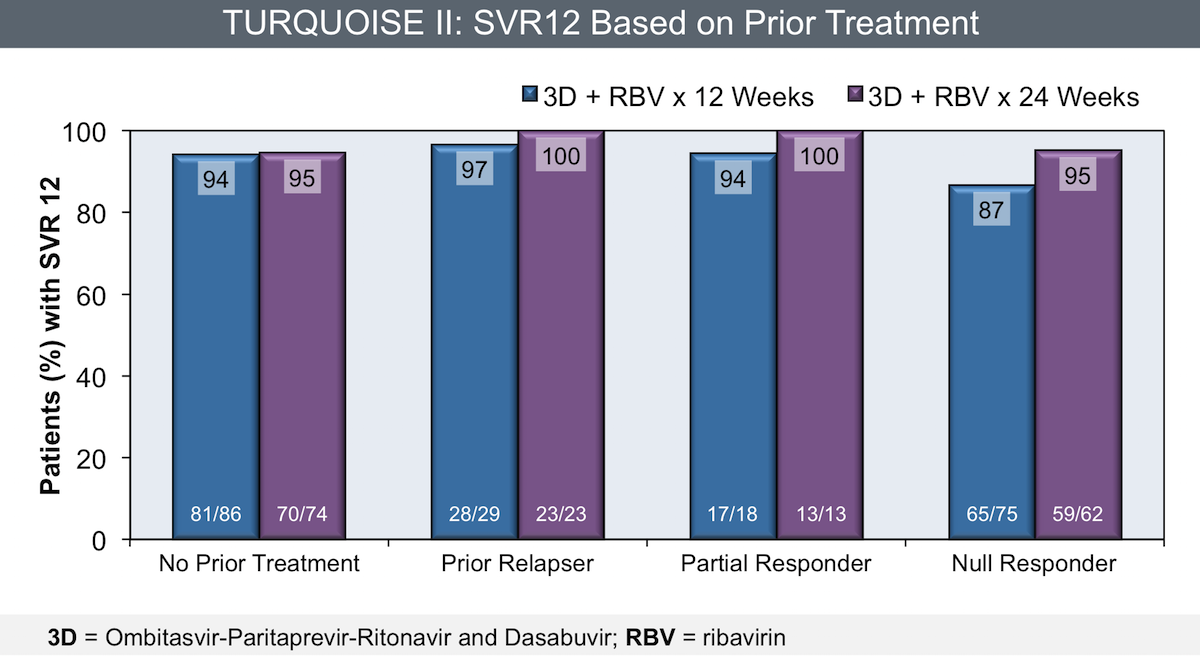 This graph shows SVR12 rates with a 12- or 24-week course of ombitasvir-paritaprevir-ritonavir and dasabuvir plus ribavirin in adults with compensated cirrhosis. Results are shown based on prior treatment and prior treatment response.<div>Source: Poordad F, Hezode C, Trinh R, et al. ABT-450/r-ombitasvir and dasabuvir with ribavirin for hepatitis C with cirrhosis. N Engl J Med. 2014;370:1973-82.</div>