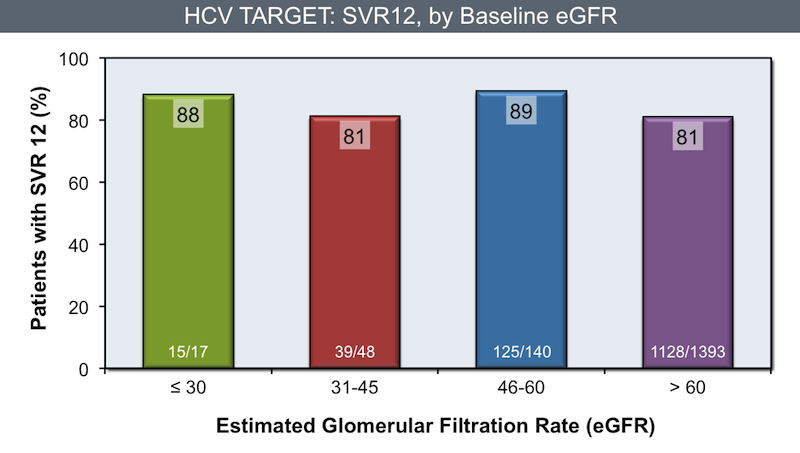 This graph shows preliminary findings from patients with renal diseases who received HCV treatment with sofosbuvir-containing regimens.<div>Source: Saxena V, Koraishy FM, Sise M, et al. Safety and efficacy of sofosbuvir-containing regimens in hepatitis C infected patients with reduced renal function: real-world experience from HCV-TARGET. 50th Annual Meeting of the European Association for the Study of the Liver; April 22-26, 2015; Vienna, Austria. Abstract LP08.</div>