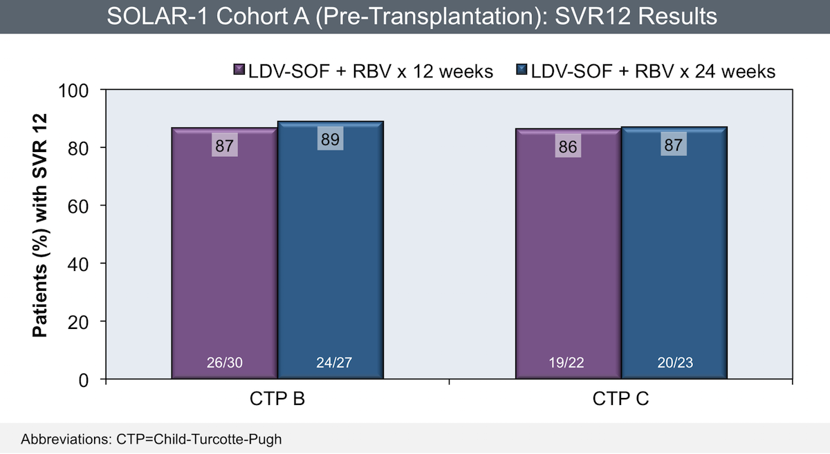 In Cohort A of this trial, adults with HCV genotype 1 or 4 and advanced liver disease (Child-Turcotte-Pugh B or C) received either a 12- or 24-week course of ledipasvir-sofosbuvir and ribavirin. This graph shows similar results with 12- or 24 weeks of therapy with ledipasvir-sofosbuvir and ribavirin.<div>Source: Charlton M, Everson GT, Flamm SL, et al. Ledipasvir and sofosbuvir plus ribavirin for treatment of HCV infection in patients with advanced liver disease. Gastroenterology. 2015:149:649-59.</div>