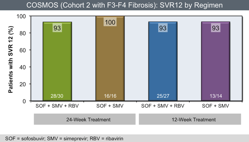 Patients with genotype 1 HCV in Cohort 2 (F3 or F4 fibrosis) of the COSMOS trial received treatment with a 12- or 24-week course of sofosbuvir and simeprevir, with or without ribavirin.<div>Lawitz E, Sulkowski MS, Ghalib R, et al. Simeprevir plus sofosbuvir, with or without ribavirin, to treat chronic infection with hepatitis C virus genotype 1 in non-responders to pegylated interferon and ribavirin and treatment-naive patients: the COSMOS randomised study. Lancet. 2014;384:1756-65.</div>