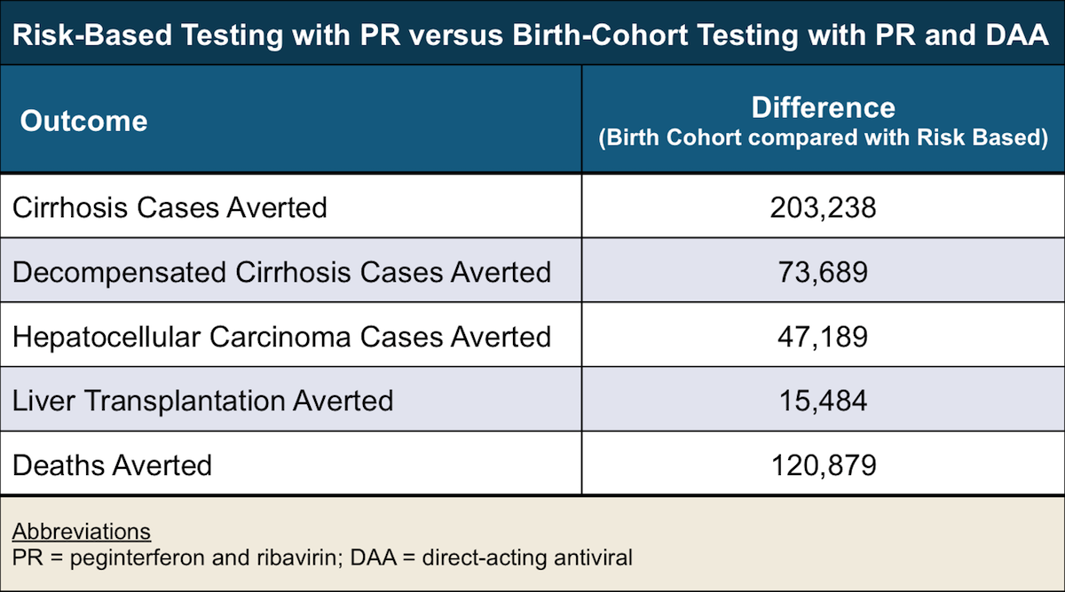 This model estimated the impact of risk-based HCV testing in conjunction with peginterferon plus ribavirin therapy with the 1945 to 1965 birth-cohort testing in conjunction with peginterferon plus ribavirin plus a direct-acting antiviral (DAA).<div>Source: Rein DB, Smith BD, Wittenborn JS, et al. The cost-effectiveness of birth-cohort screening for hepatitis C antibody in U.S. primary care settings. Ann Intern Med. 2012;156:263-70.</div>