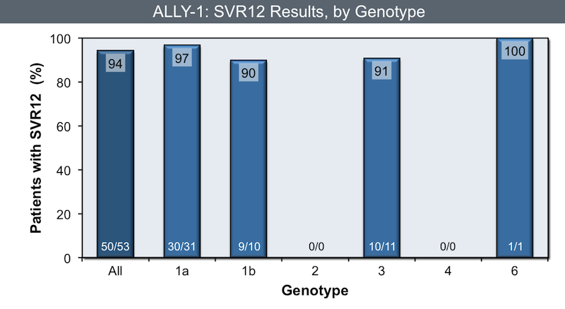 Results for the post-transplant arm of the study are shown here.<div>Source: Poordad F, Schiff ER, Vierling JM, et al. Daclatasvir, sofosbuvir, and ribavirin combination for HCV patients with advanced cirrhosis or post-transplant recurrence: ALLY-1 phase 3 study. 50th Annual Meeting of the European Association for the Study of the Liver; April 22-26, 2015; Vienna, Austria. Abstract L08.</div>
