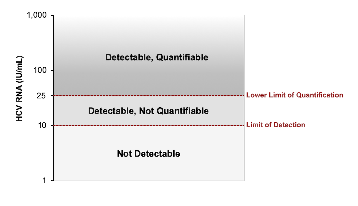 This graphic illustrates sample cut-offs for lower limit of quantification (LLOQ) and limit of detection (LOD) for HCV RNA values. In this example,  the HCV RNA assay has a LLOQ of 25 IU/mL and a LOD of 10 IU/mL.<div></div>