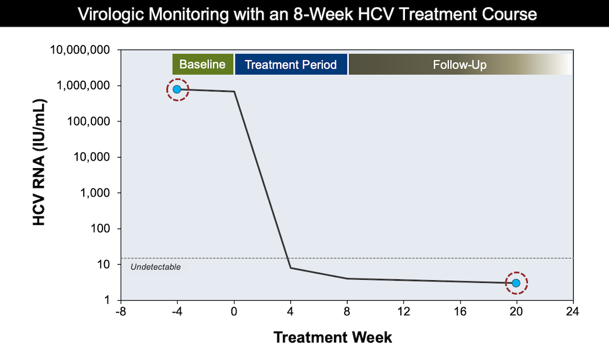 This graphic shows the AASLD/IDSA guidance for obtaining HCV RNA levels in persons treated with HCV antiviral therapy. The recommended time points are noted with solid red circles and time points to consider for HCV RNA levels are noted as dashed red circles.<div></div>