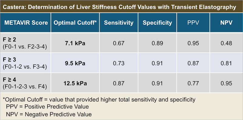 Core concepts evaluation and staging of liver fibrosis optimal cutoffs sensitivity specificity positive predictive value and negative predictive value fandeluxe Choice Image