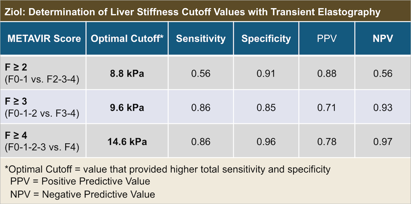 Figure 9b Optimal Cutoffs Sensitivity Specificity Positive Predictive Value And Negative