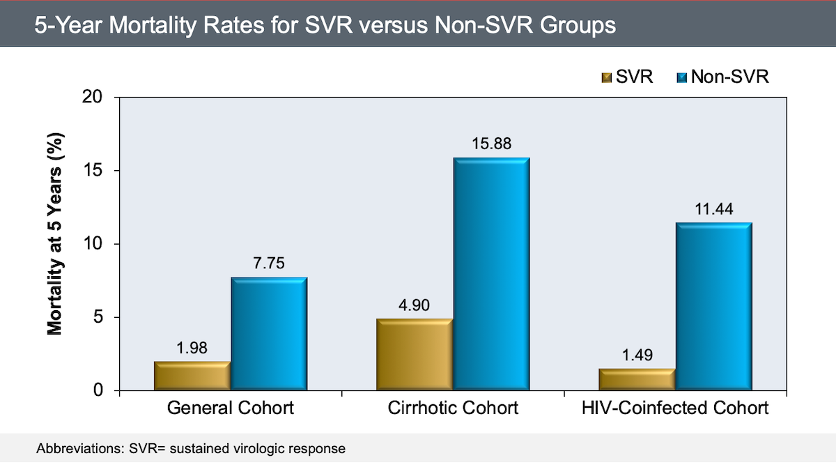 This graphic is based on data from 31 studies published from 2000 to 2014, including a total of 33,360 patients. The 5-year mortality rates shown are based on whether the patient achieved an SVR.<div>Source: Simmons B, Saleem J, Heath K, Cooke GS, Hill A. Long-Term Treatment Outcomes of Patients Infected With Hepatitis C Virus: A Systematic Review and Meta-analysis of the Survival Benefit of Achieving a Sustained Virological Response. Clin Infect Dis. 2015;61:730-40.</div>