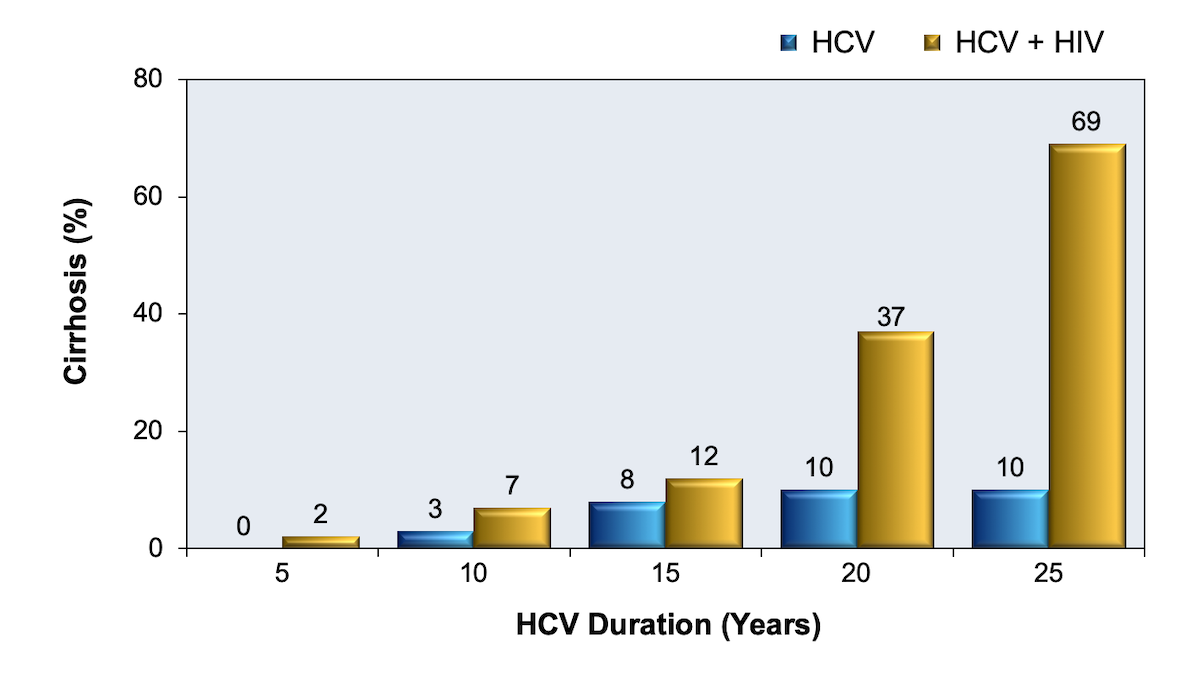 This graphic compares the progression of hepatic fibrosis over a 25-year period in HCV monoinfected individuals compared with those coinfected with HCV and HIV.  Coinfection with HIV accelerates the progression of hepatic fibrosis.<div>Source: Di Martino V, Rufat P, Boyer N, et al. The influence of human immunodeficiency virus coinfection on chronic hepatitis C in injection drug users: a long-term retrospective cohort study. Hepatology. 2001;34:1193-9.</div>