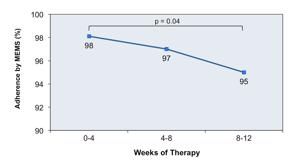 This graphic shows a decline in adherence over a 12-week treatment course with DAA therapy.<div>Source: Petersen T, Townsend K, Gordon LA, et al. High adherence to all-oral directly acting antiviral HCV therapy among an inner-city patient population in a phase 2a study. Hepatol Int. 2016;10:310-9.</div>