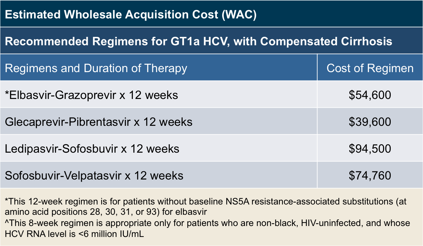This figure shows the approximate cost of different regimens used for treatment-naïve patients with genotype 1a chronic HCV. Cost estimates based on available wholesale acquisition cost. The regimens listed are recommended regimens for patients with compensated cirrhosis.<div></div>