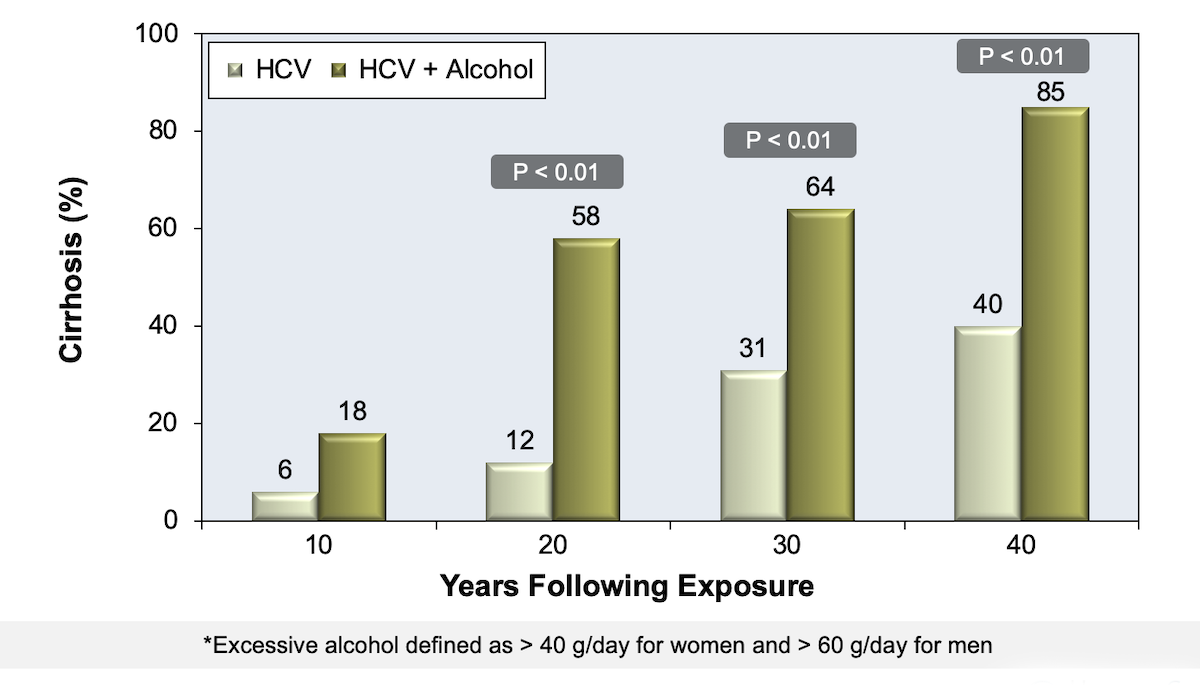 This graphic compares the progression of hepatic fibrosis over a 40-year period in persons without excessive alcohol use compared with those who had excessive alcohol use.  Individuals with excessive alcohol use clearly had a greater risk of developing cirrhosis.<div>Source: Wiley TE, McCarthy M, Breidi L, McCarthy M, Layden TJ. Impact of alcohol on the histological and clinical progression of hepatitis C infection. Hepatology. 1998;28:805-9.</div>