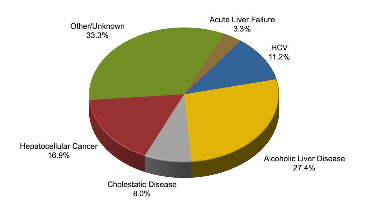 core concepts - referral for liver transplantation - management of