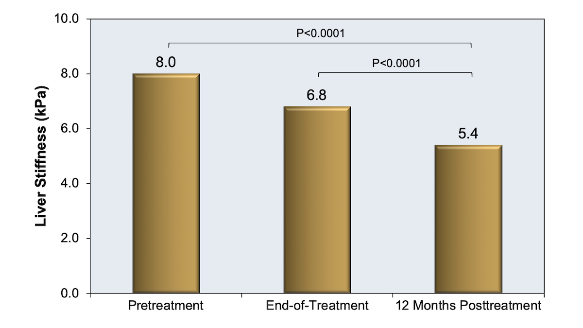 This study enrolled 70 patients who received direct-acting antiviral therapy for chronic HCV infection. This graphic shows liver stiffness measurement at baseline, end-of-treatment, and 12-month posttreatment. Overall, 48.6% of the patients had a 30% or greater improvement in the liver stiffness measurement (at end of follow-up compared with baseline).<div>Source: Chan J, Gogela N, Zheng H, et al. Direct-Acting Antiviral Therapy for Chronic HCV Infection Results in Liver Stiffness Regression Over 12 Months Post-treatment. Dig Dis Sci. 2018;63:486-92.</div>