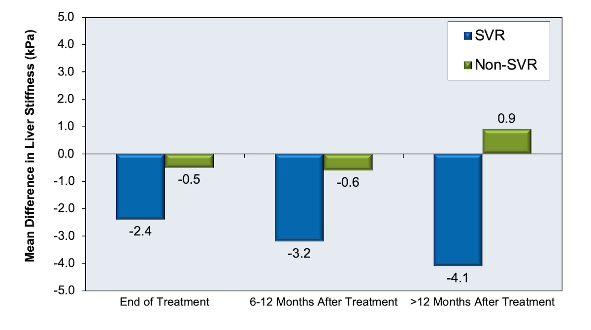 In this review and meta-analysis, investigators compared liver stiffness measured by vibration-controlled transient elastography (VCTE) before and after treatment. This graph compares liver stiffness before and after treatment in patients who attained SVR12 with those who do not achieve SVR12. The decline in liver stiffness among those who achieved an SVR12 was greater in those treated with direct-acting antiviral therapy than in those treated with interferon-based therapy (decrease of 5.1 kPa versus decrease of 2.8kPa).<div>Source: Singh S, Facciorusso A, Loomba R, Falck-Ytter YT. Magnitude and Kinetics of Decrease in Liver Stiffness After Antiviral Therapy in Patients With Chronic Hepatitis C: A Systematic Review and Meta-analysis. Clin Gastroenterol Hepatol. 2018;16:27-38.e4.</div>