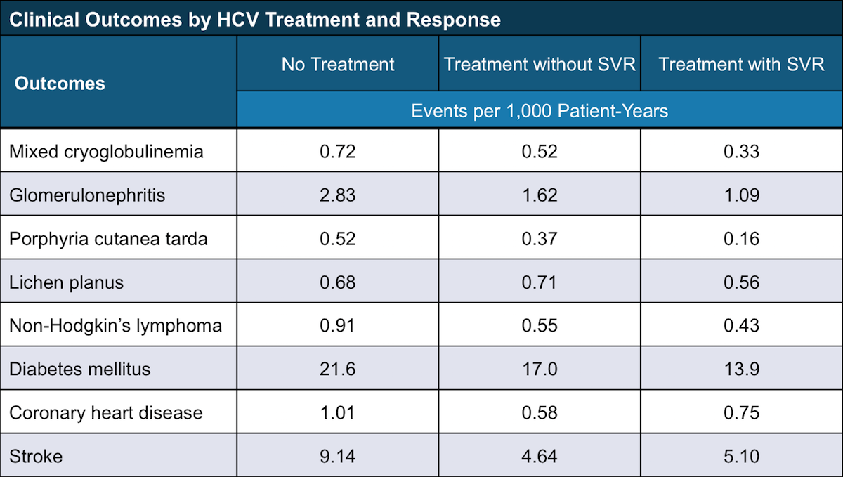 <div>Source: Mahale P, Engels EA, Li R, et al. The effect of sustained virological response on the risk of extrahepatic manifestations of hepatitis C virus infection. Gut. 2018;67:553-61.</div>