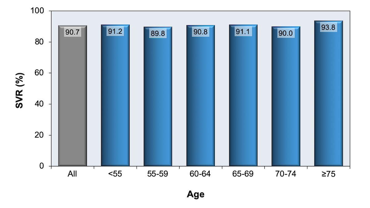 In this retrospective analysis of DAA treatment of HCV in the Department of Veterans Affairs healthcare system, investigators analyzed treatment response based on age. As shown in this graph, excellent SVR rates occurred across all age groups, including those 75 years of age and older.<div>Source: Su F, Beste LA, Green PK, Berry K, Ioannou GN. Direct-acting antivirals are effective for chronic hepatitis C treatment in elderly patients: a real-world study of 17 487 patients. Eur J Gastroenterol Hepatol. 2017;29:686-93.</div>