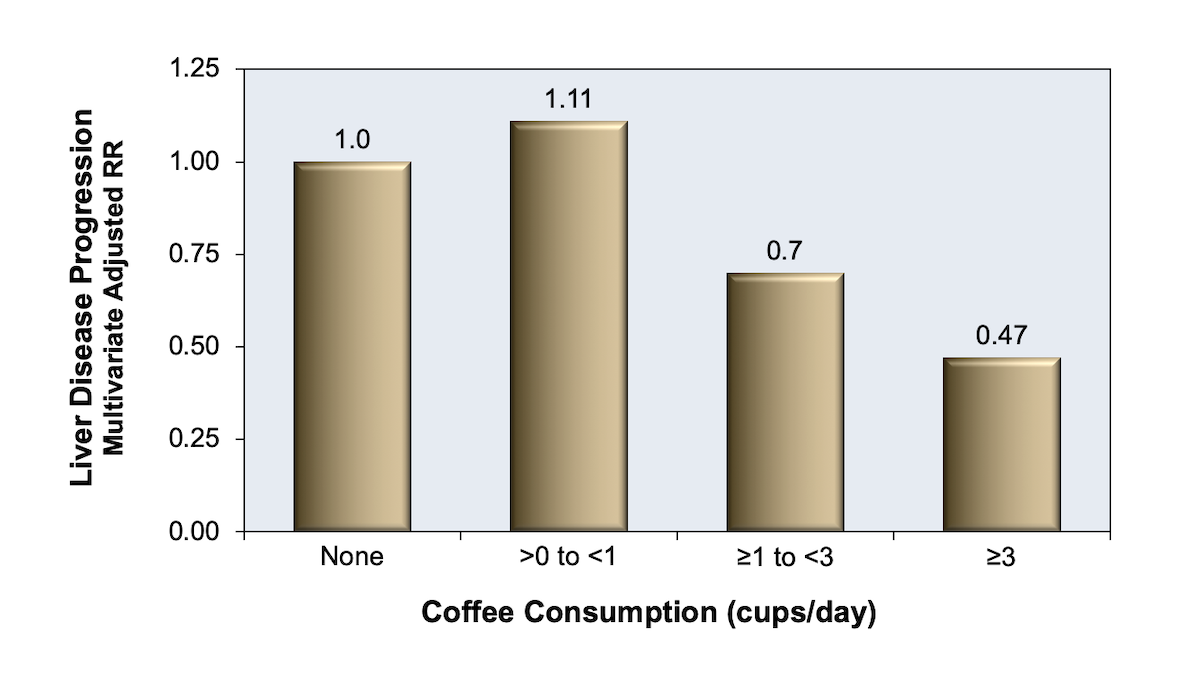 In this study, investigators examined the relationship of coffee intake and progression of liver disease in 766 patients with chronic hepatitis C. They found that regular coffee consumption of more than 1 cup per day was associated with a lower risk of liver disease progression.<div>Source: Freedman ND, Everhart JE, Lindsay KL, et al. Coffee intake is associated with lower rates of liver disease progression in chronic hepatitis C. Hepatology. 2009;50:1360-9.</div>