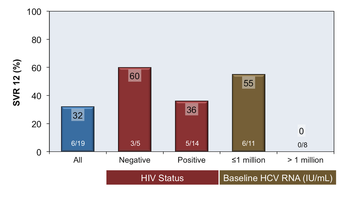 ddfe9196ae5 This graph shows overall poor overall SVR12 rates in persons with acute HCV  infection treated with. Figure 3. Sofosbuvir plus Ribavirin for 6 Weeks in  ...