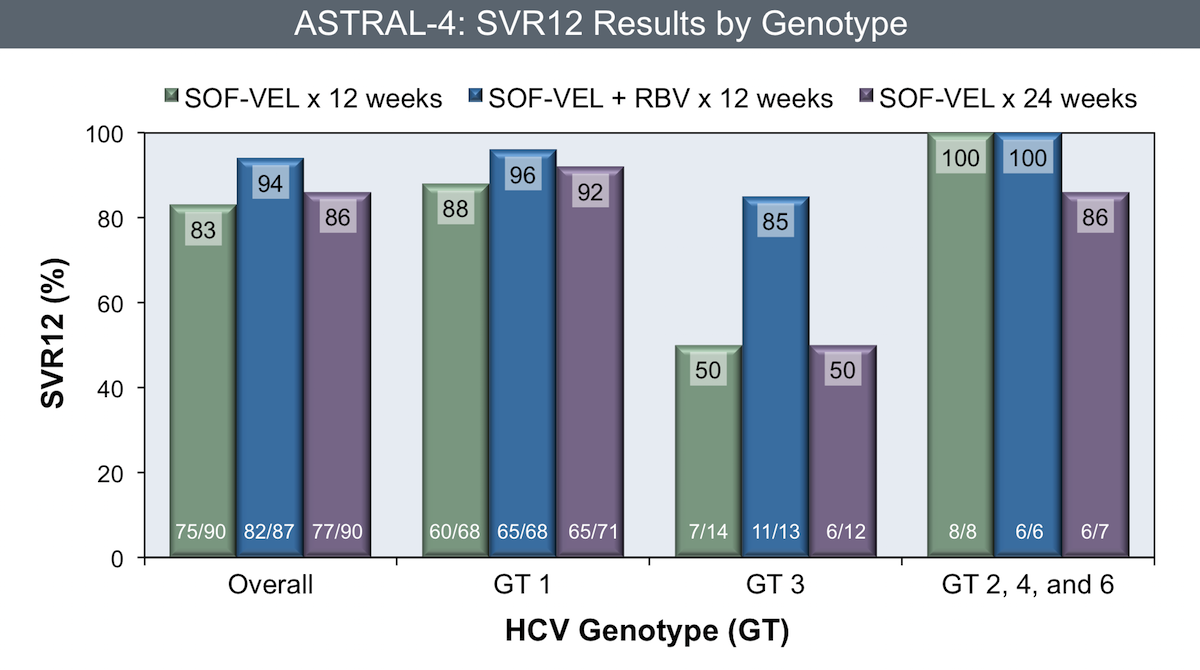 <div>Source: Curry MP, O'Leary JG, Bzowej N, et al. Sofosbuvir and Velpatasvir for HCV in Patients with Decompensated Cirrhosis. N Engl J Med. 2015;373:2618-28.</div>